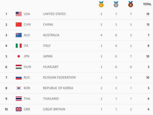 Olympia-Medaillenspiegel nach dem 08.08.2016 (Rio) (nach 40 von 306 Entscheidungen)