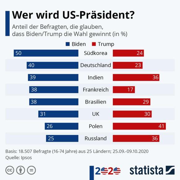Diagramm: Umfrage in diversen Ländern, wer die US-Wahlen 2020 gewinnt, Donald Trump oder Joe Biden.  https://de.statista.com/infografik/23372/umfrage-dazu-wer-die-us-praesidentschaftswahl-gewinnt/