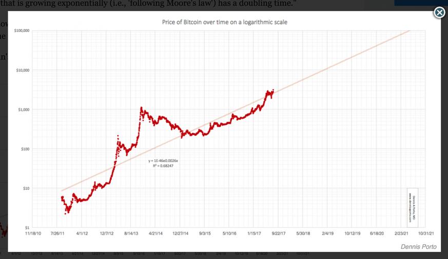 wie hoch wird bitcoin vererteuert