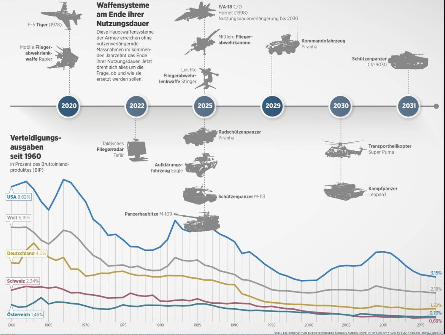 Das teuerste Jahr in der Geschichte der Armee - watson
