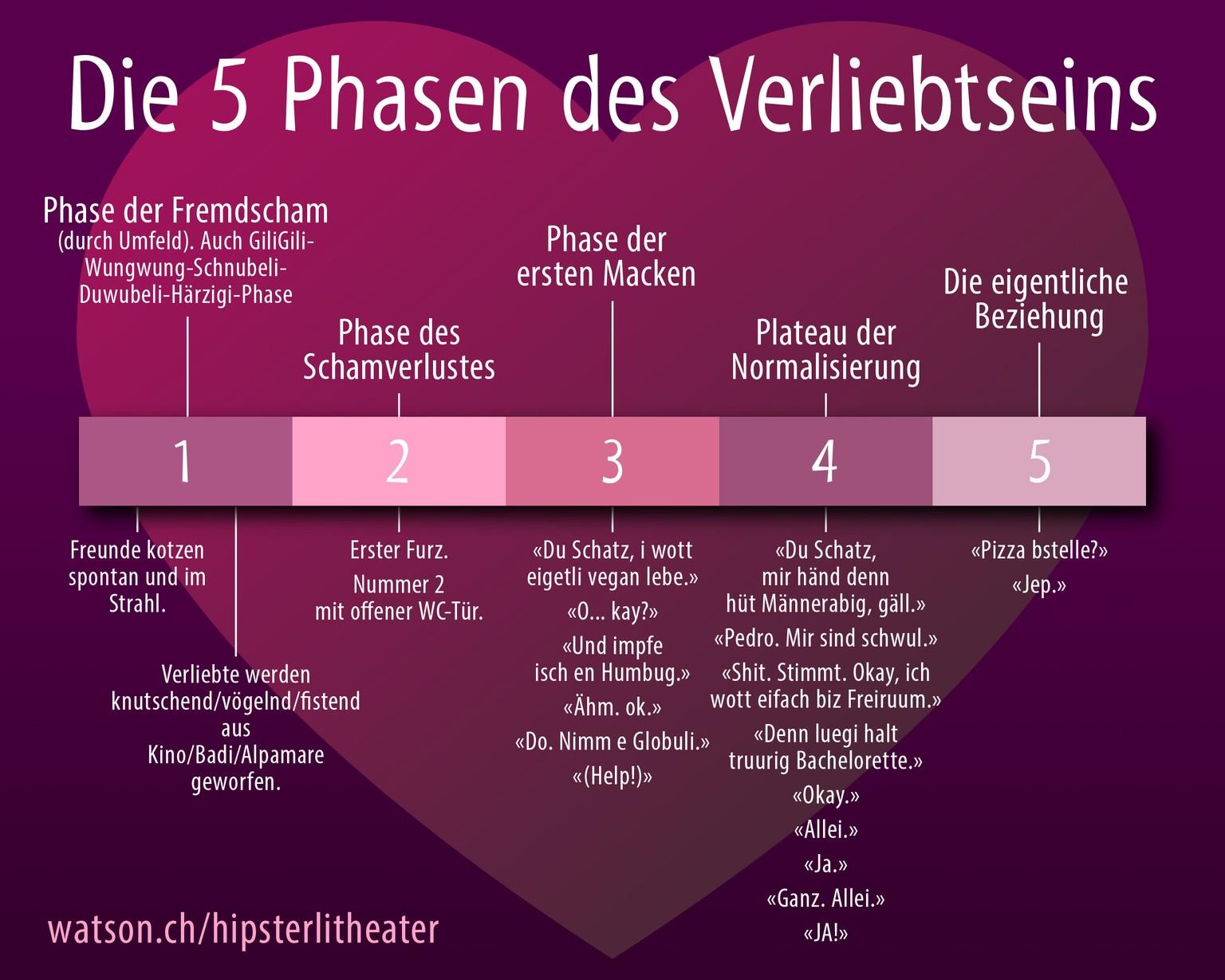 Plan Liebe 5 Phasen Der unvarying
