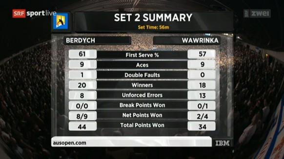 Wawrinka-Berdych: Zusammenfassung zweiter Satz (Bild: Screenshot SRF)