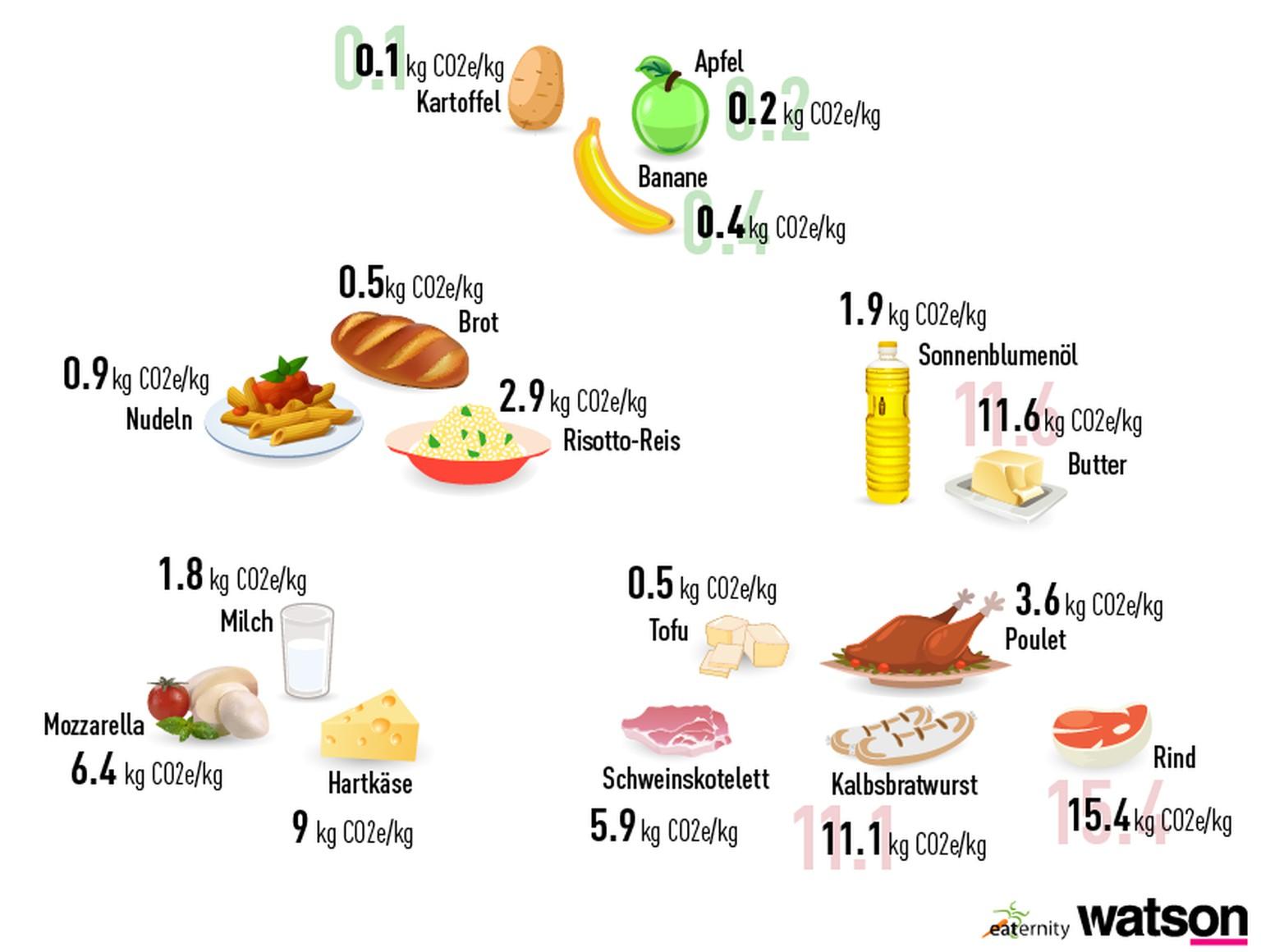 So viel CO9 verursacht unser Essen - watson
