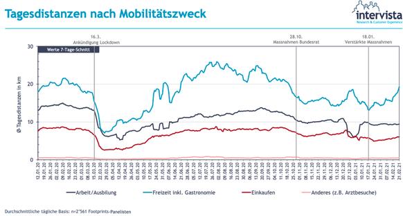 Mobiliäts-monitoring Schweiz Februar 2021