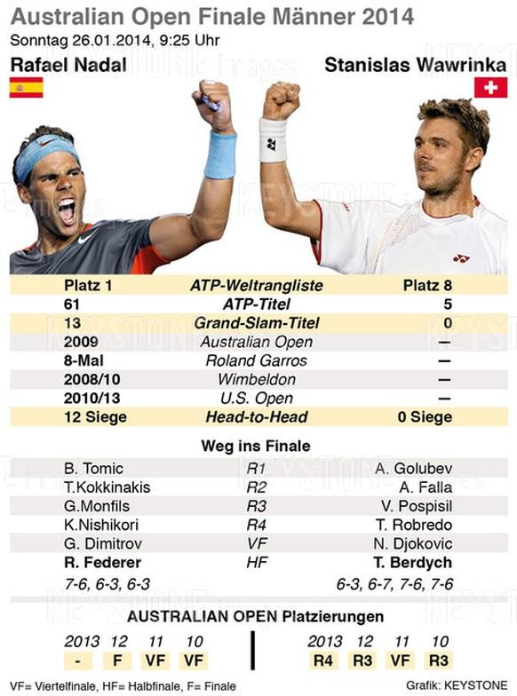 GRAFIK --- Final Nadal vs. Wawrinka(90 X 144mm hoch) vom Freitag, 24. Januar 2014. (KEYSTONE/Sanghamitra Dhar)