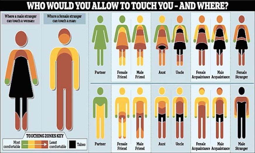 wo wollen männer angefasst werden