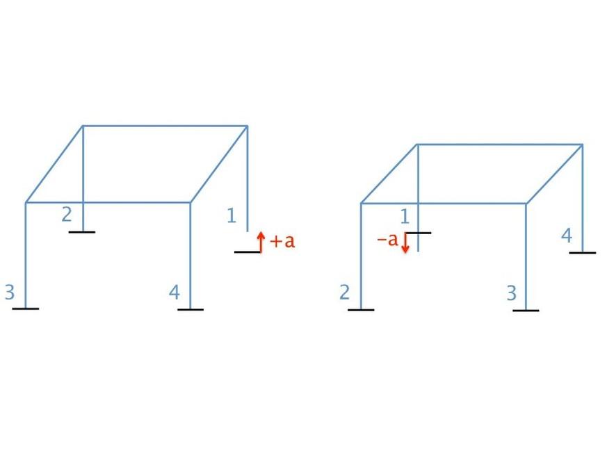 was macht ein mathematiker wenn der tisch wackelt die l sung ist genial einfach watson. Black Bedroom Furniture Sets. Home Design Ideas