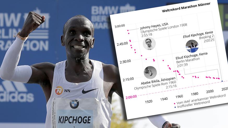 9 Punkte, die dir alles sagen, was du über den Marathon-Schallmauer-Versuch wissen musst
