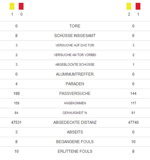 Ludogorenz_Basel_Statistik