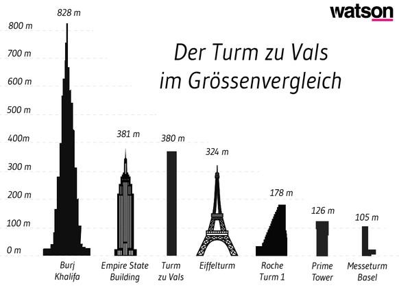 Grafik Turm-Vergleich