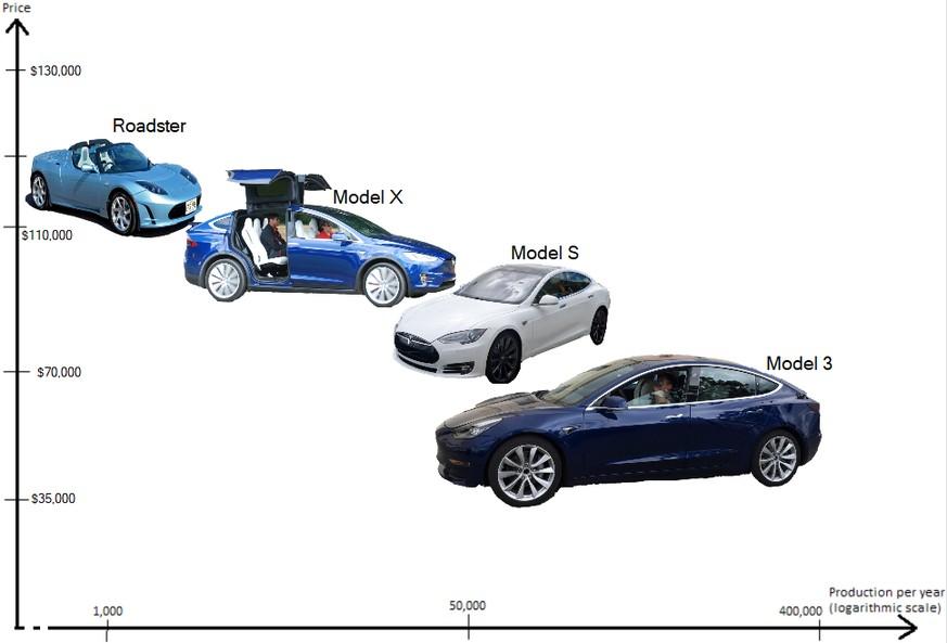 Diese 10 Zahlen zeigen den ganz normalen Wahnsinn bei Tesla