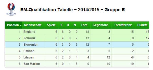 Tabelle Schweiz Gruppe E EM-Qualifikation