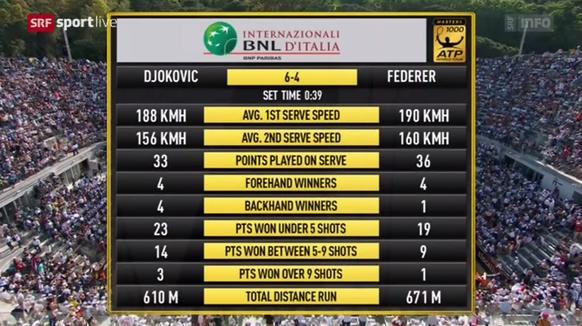Statistik Djokovic Federer