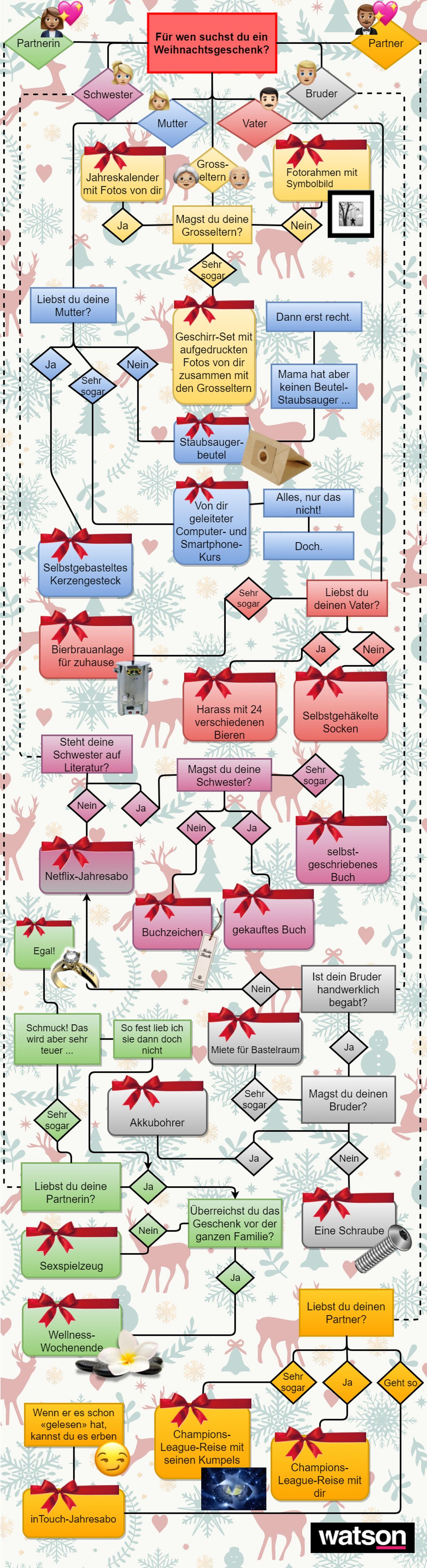 Weihnachtsgeschenke: Das Flussdiagramm hat für jeden eine passende ...
