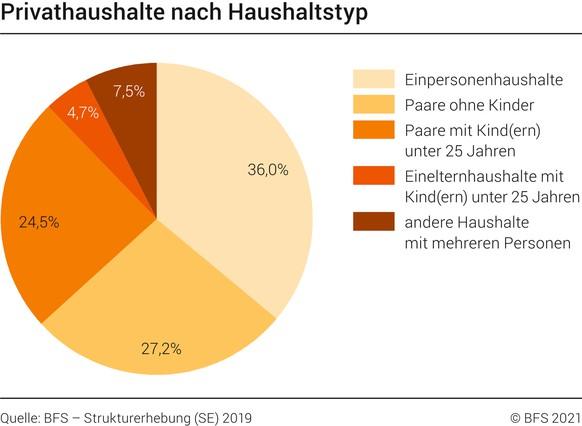 singles schweiz statistik vermieter persönlich kennenlernen