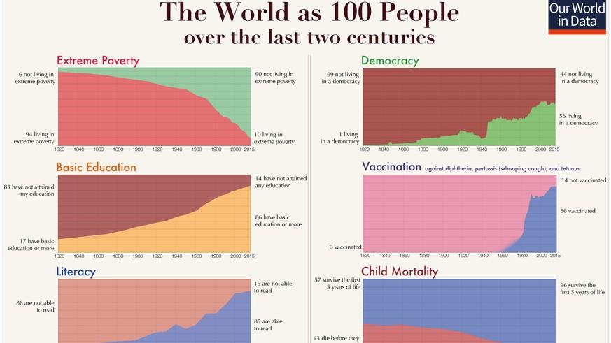 20 Grafiken für alle  die glauben  dass die Welt immer schlechter wird