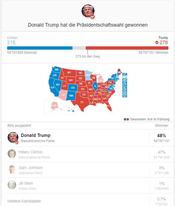 Es ist offiziell (Google): Donald J. Trump ist neuer US-Präsident