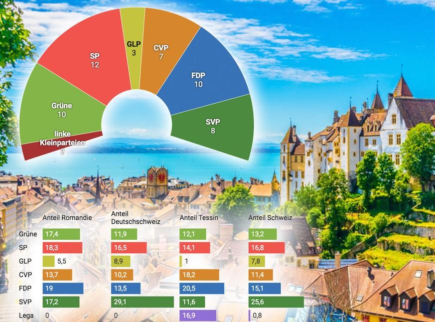 Wahlen 2019: Wie die Schweiz aussehen würde, wenn nur die Romandie wählt
