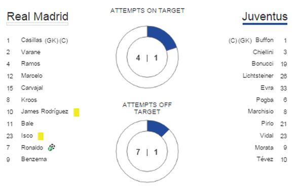 Statistik Real Juve