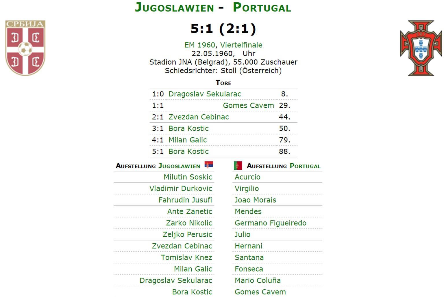 Jugoslawien Karte Früher.06 07 1960 Jugoslawien Schiesst Sich In Den Ersten Em Final Watson