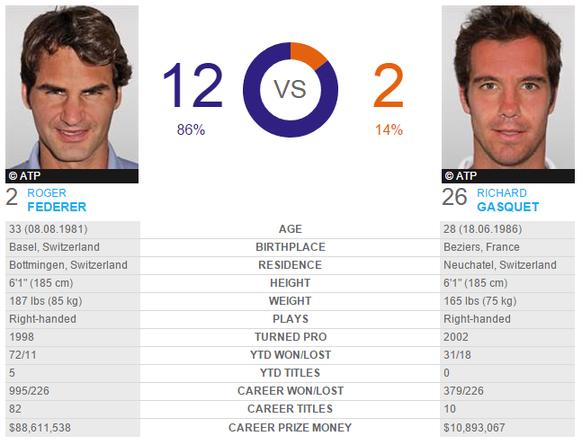 Direktvergleich Federer Gasquet