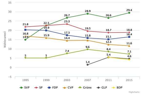 Wähleranteile Nationalratswahlen 1995-2015 Grafik Wähler SVP