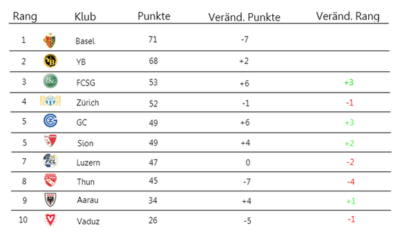 Super Lig Tabelle