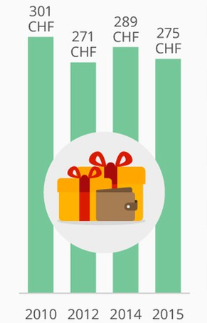 Weihnachtsgeschenke Clipart.So Viel Geld Geben Schweizer Für Weihnachtsgeschenke Aus Watson