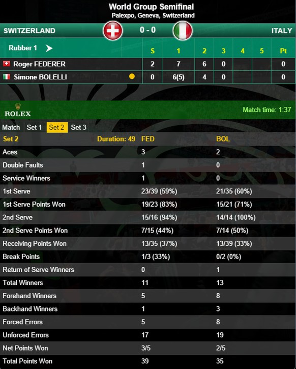 statistik 2. satz federer davis cup halbfinal bolelli