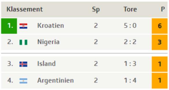 Tabelle Gruppe D Argentinien WM