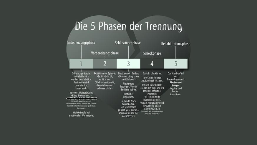 Die 5 Phasen der Trennung - watson