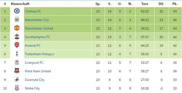 Tabelle Premier
