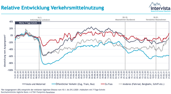 Mobiliäts-Monitoring Schweiz Februar