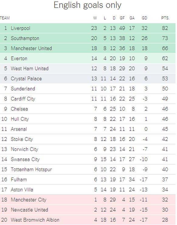 Tabelle Englische Liga