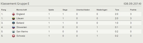 Tabelle Schweiz EMQuali