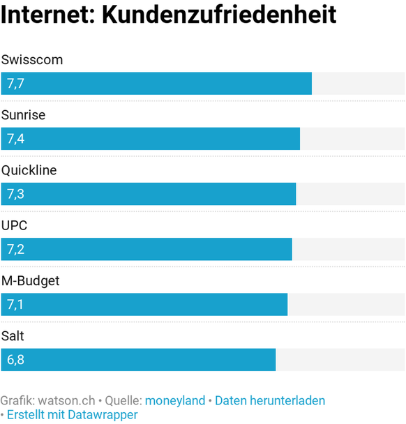 1. Salt Fiber: Das mit Abstand schnellste Internet der Schweiz