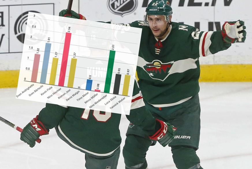 Josi, Niederreiter, Hischier und Co. sind in der NHL so gut wie noch ...