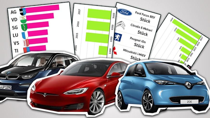 Elektroautos In Der Schweiz 7 Informative Grafiken Zu Tesla Und Co