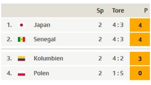 Tabelle Gruppe E WM 2018 Japan Senegal
