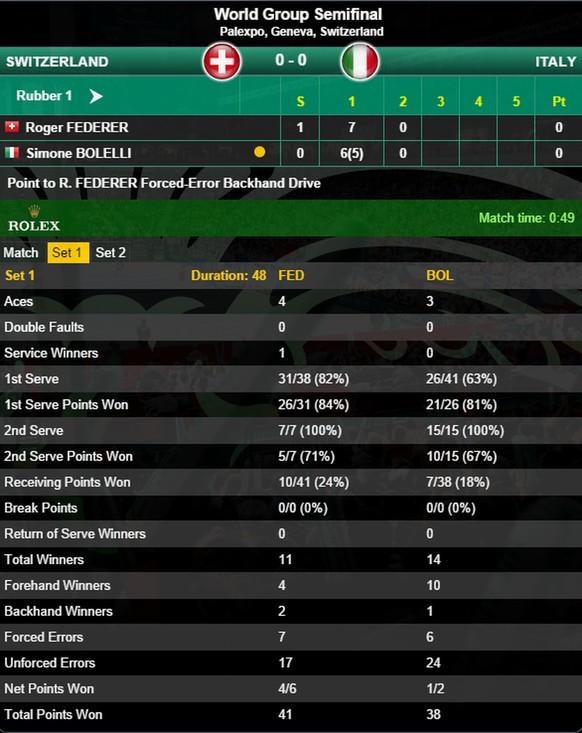 statistik 1. satz davis cup halbfinal palexpo roger federer