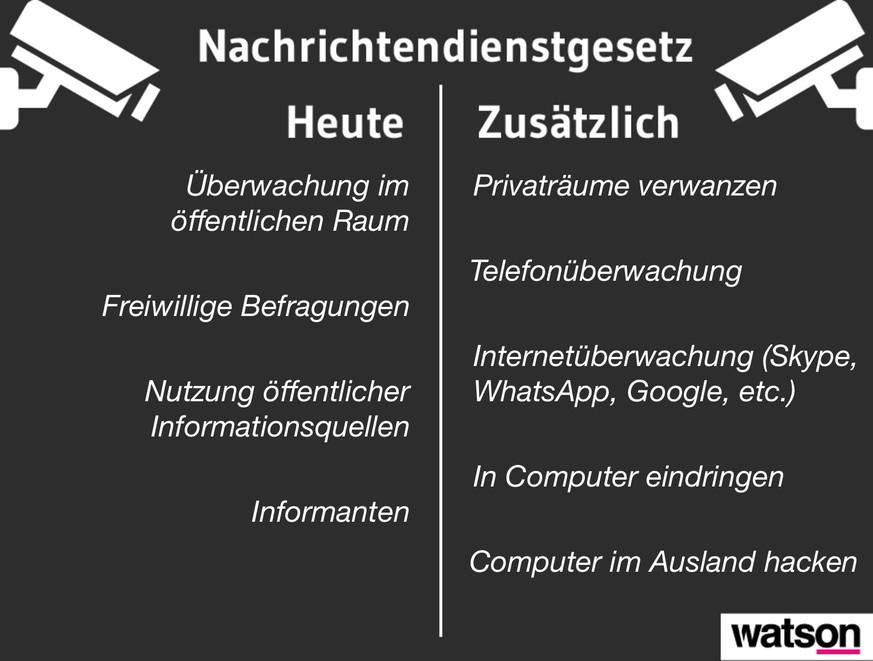 Überwachung in Deutschland: Augen und Ohren überall – was darf der Staat?
