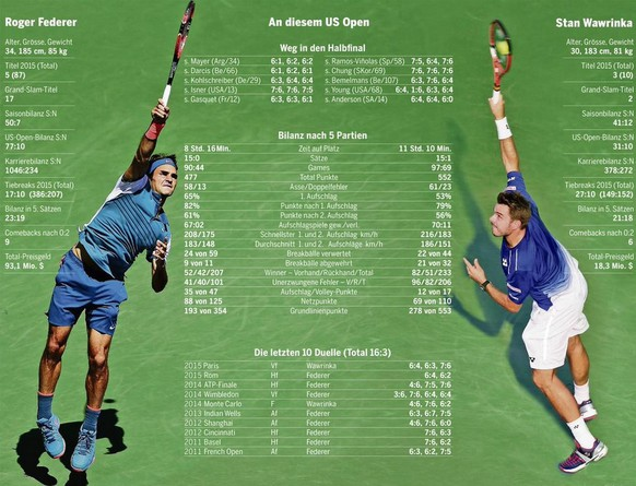Tagi Federer Wawrinka