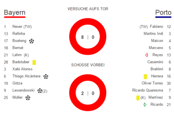 Statistik Halbzeit Bayern:Porto