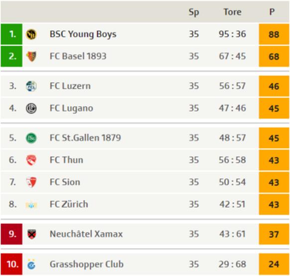 super league tabelle