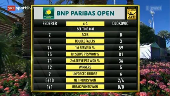 1. Satz Federer Djokovic Statistik