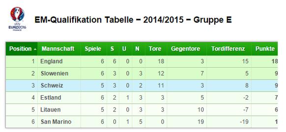 tabelle em-qualifikation 14.06.2015