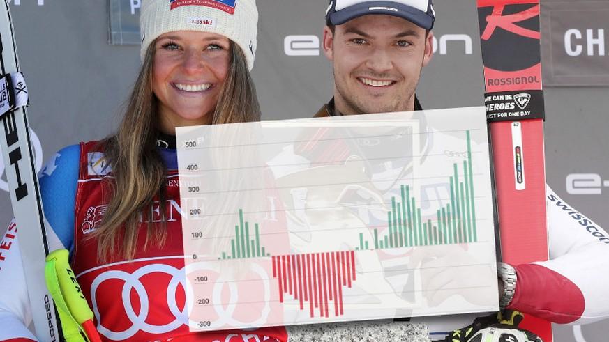 Dank Suter und Meillard gewinnt die Schweiz zum 33. Mal zwei Weltcup-Rennen an einem Tag