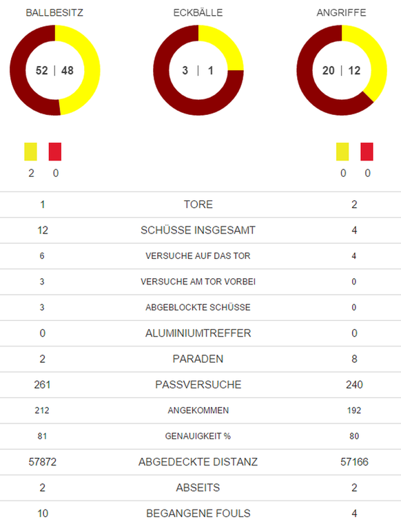 Statistik Halbzeit FCB FCB
