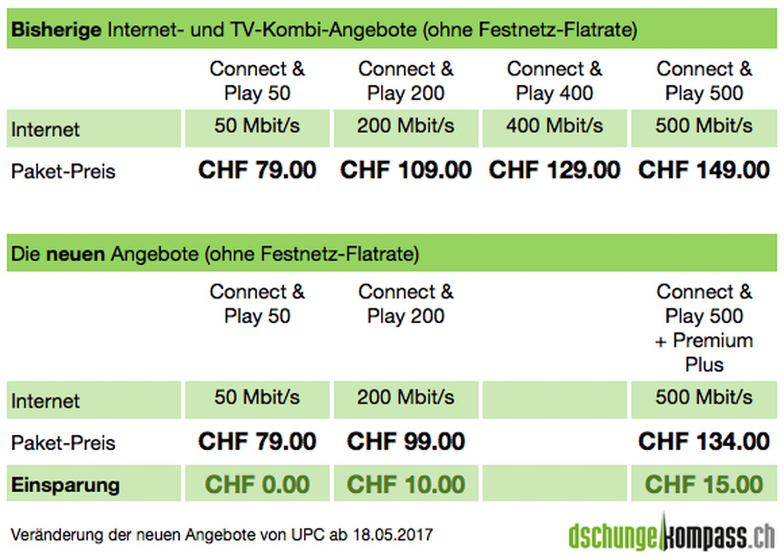 Tv Internet Vergleich