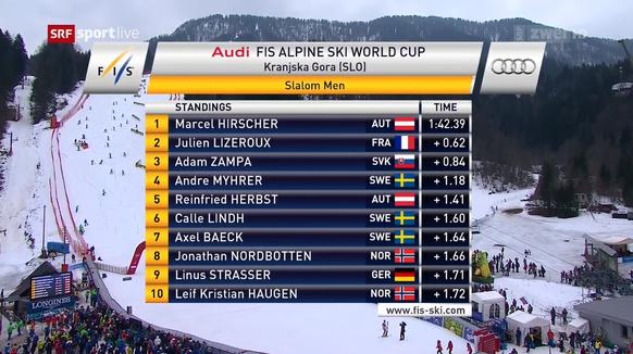 zwischenstand zweiter lauf, slalom kranjska gora herren